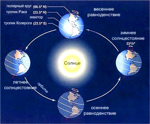 солнцестояние